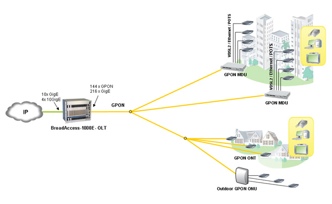 Gpon solutions for Architecture ftth